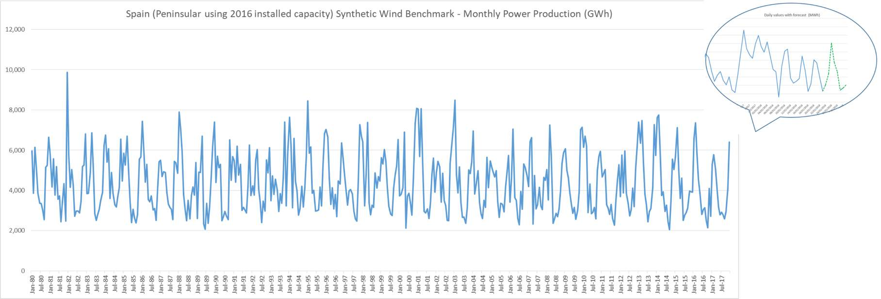Synthetic Wind Farm Benchmarks